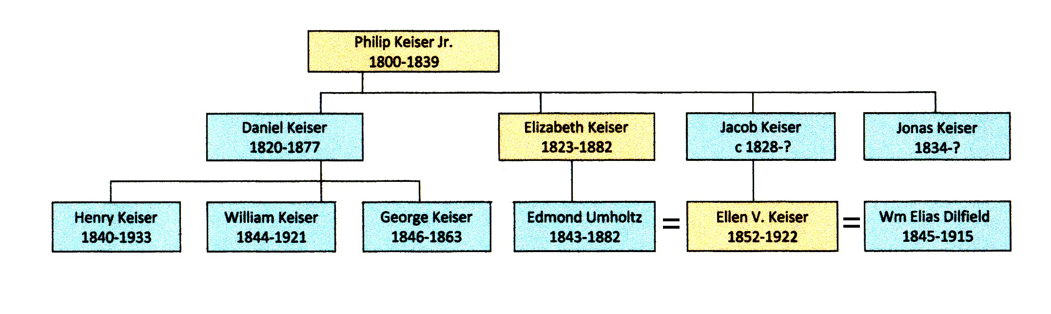 Civil War Blog » Descendants of Philip Keiser Jr. in the Civil War ...